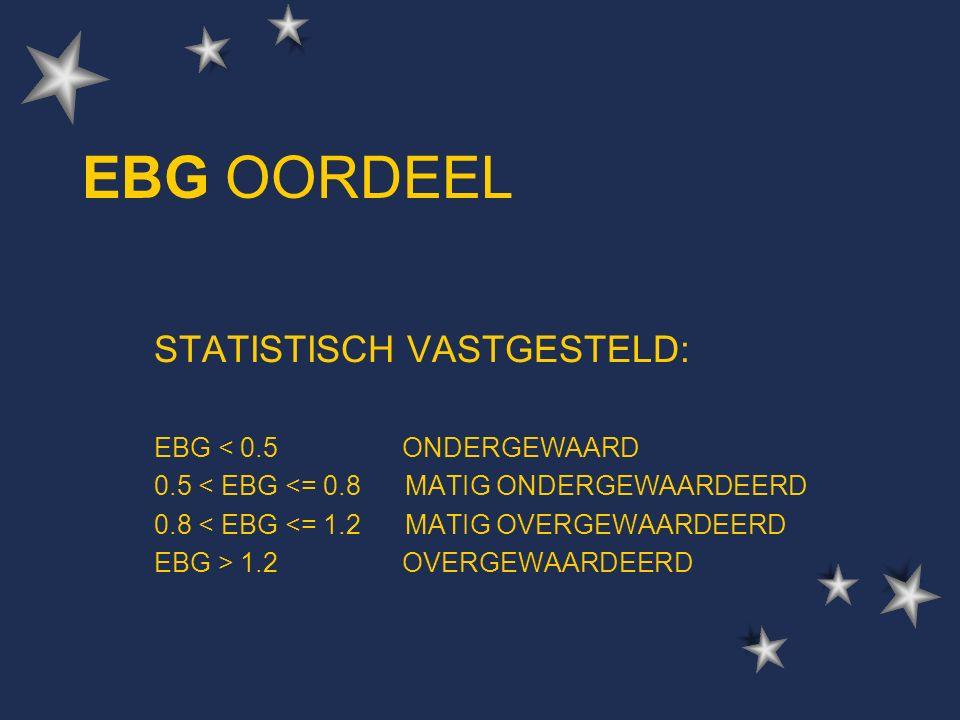EBG OORDEEL STATISTISCH VASTGESTELD: EBG < 0.5 ONDERGEWAARD 0.5 < EBG <= 0.8 MATIG ONDERGEWAARDEERD 0.8 < EBG <= 1.2 MATIG OVERGEWAARDEERD EBG > 1.2 OVERGEWAARDEERD
