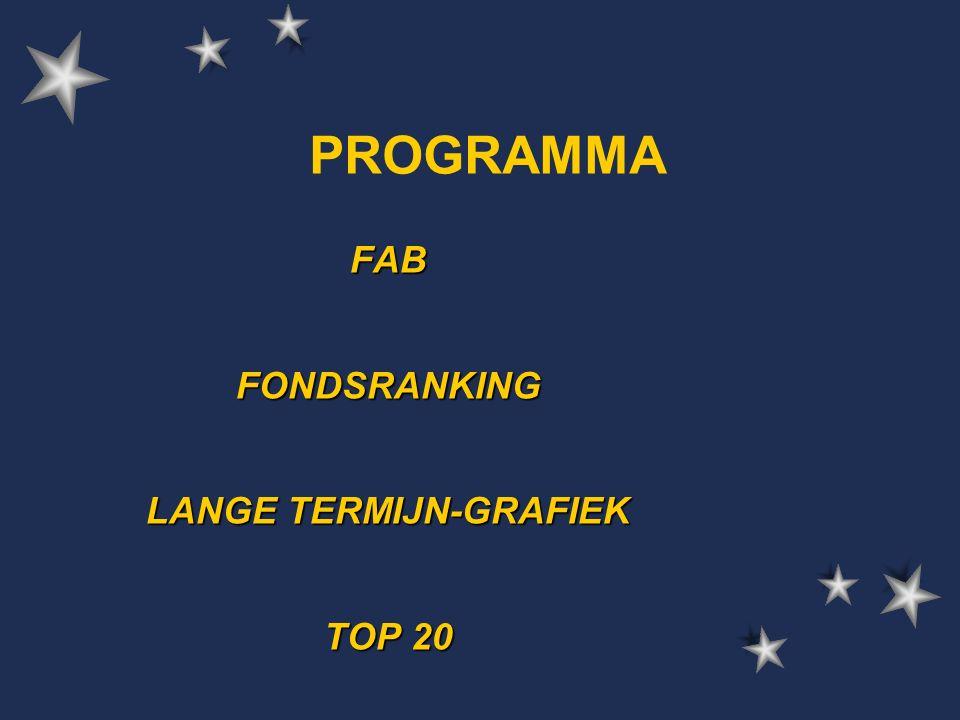 PROGRAMMA FABFONDSRANKING LANGE TERMIJN-GRAFIEK TOP 20