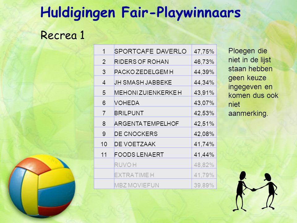 Huldigingen Fair-Playwinnaars Recrea 1 Ploegen die niet in de lijst staan hebben geen keuze ingegeven en komen dus ook niet aanmerking.