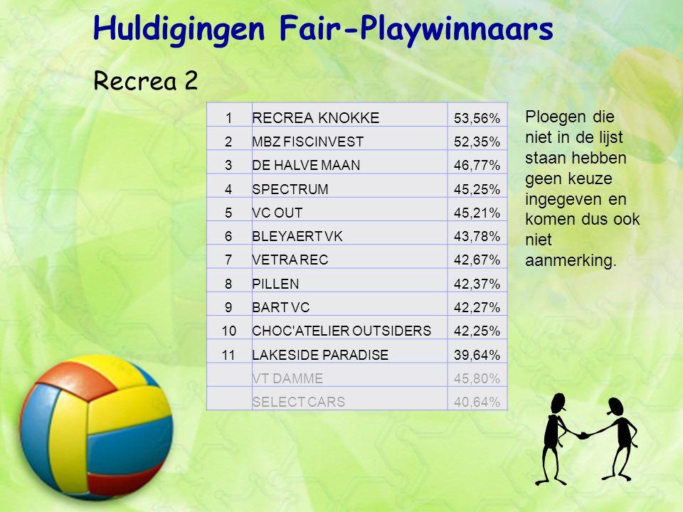 Huldigingen Fair-Playwinnaars Recrea 2 Ploegen die niet in de lijst staan hebben geen keuze ingegeven en komen dus ook niet aanmerking.