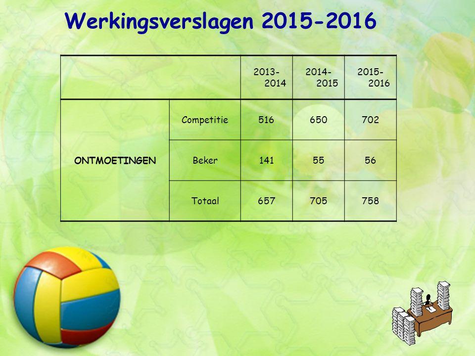 Werkingsverslagen 2015-2016 2013- 2014 2014- 2015 2015- 2016 ONTMOETINGEN Competitie516650702 Beker1415556 Totaal657705758