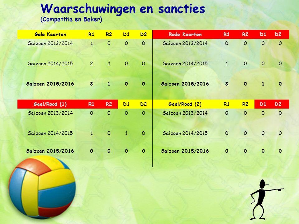Scheidsrechters Seizoen 2015-2016: Niettegenstaande het beperkt aantal scheidsrechters zijn geen wedstrijden gespeeld zonder scheidsrechter.