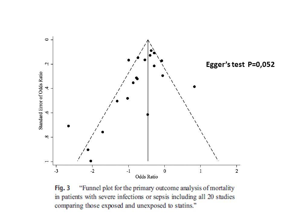 Egger's test P=0,052