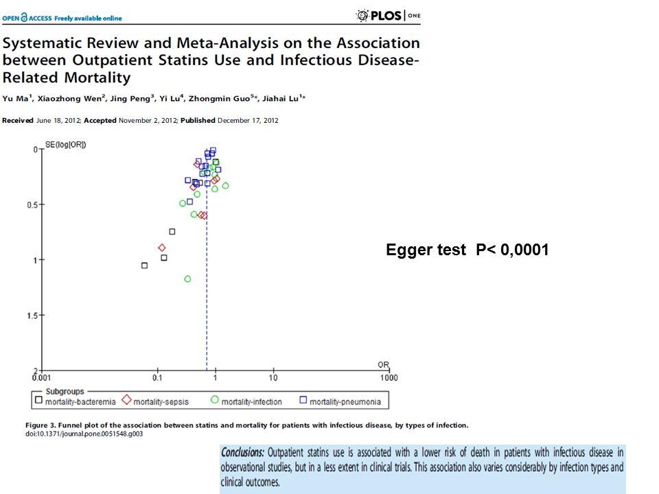 Egger test P< 0,0001