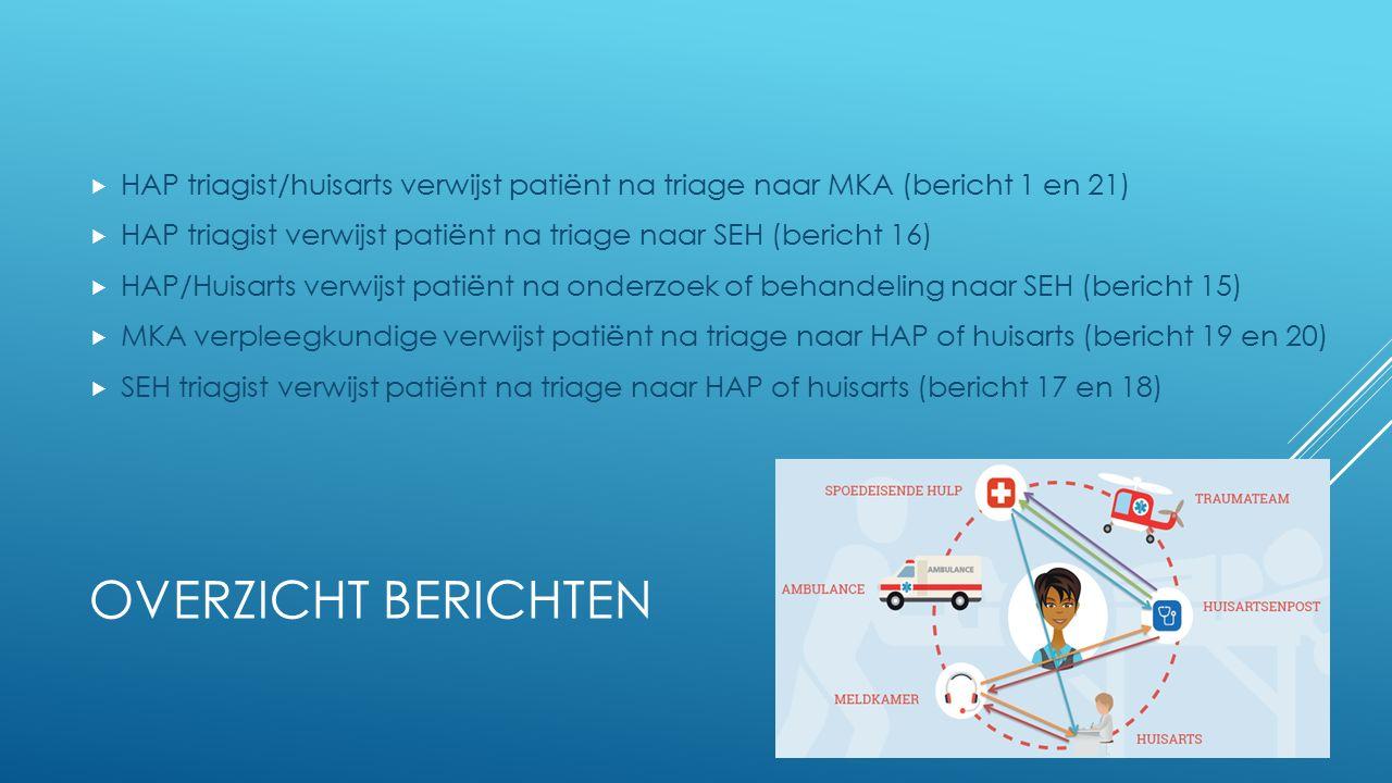 OVERZICHT BERICHTEN  HAP triagist/huisarts verwijst patiënt na triage naar MKA (bericht 1 en 21)  HAP triagist verwijst patiënt na triage naar SEH (
