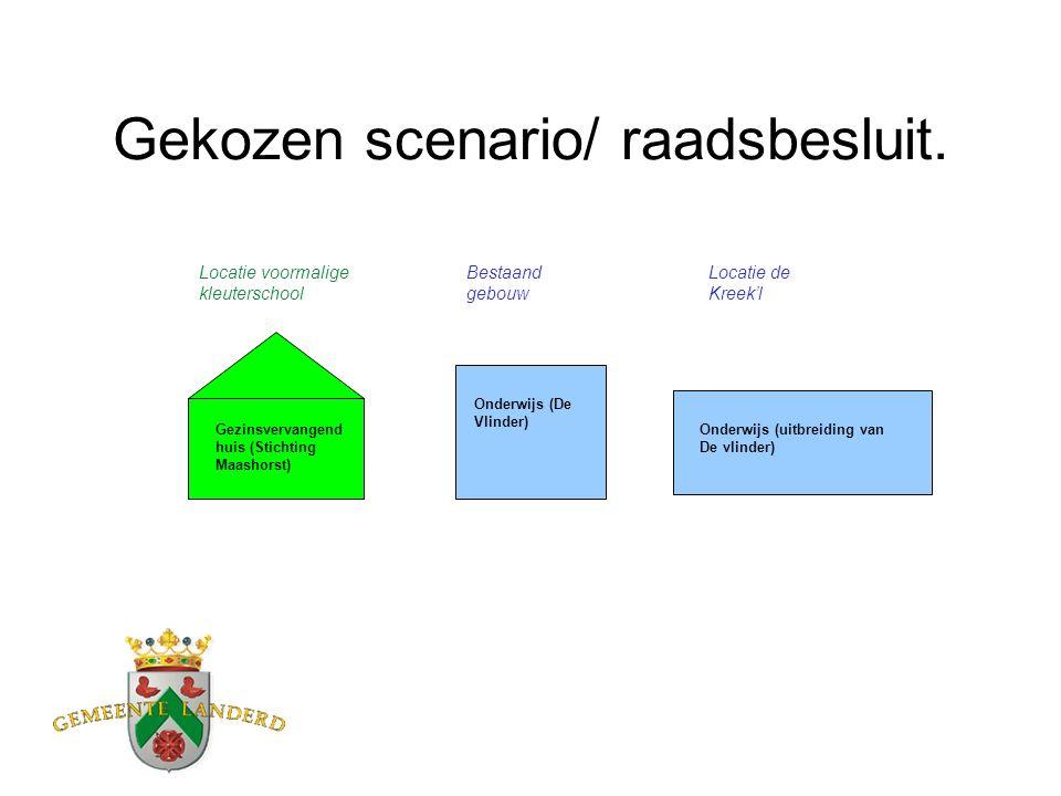 Gekozen scenario/ raadsbesluit.
