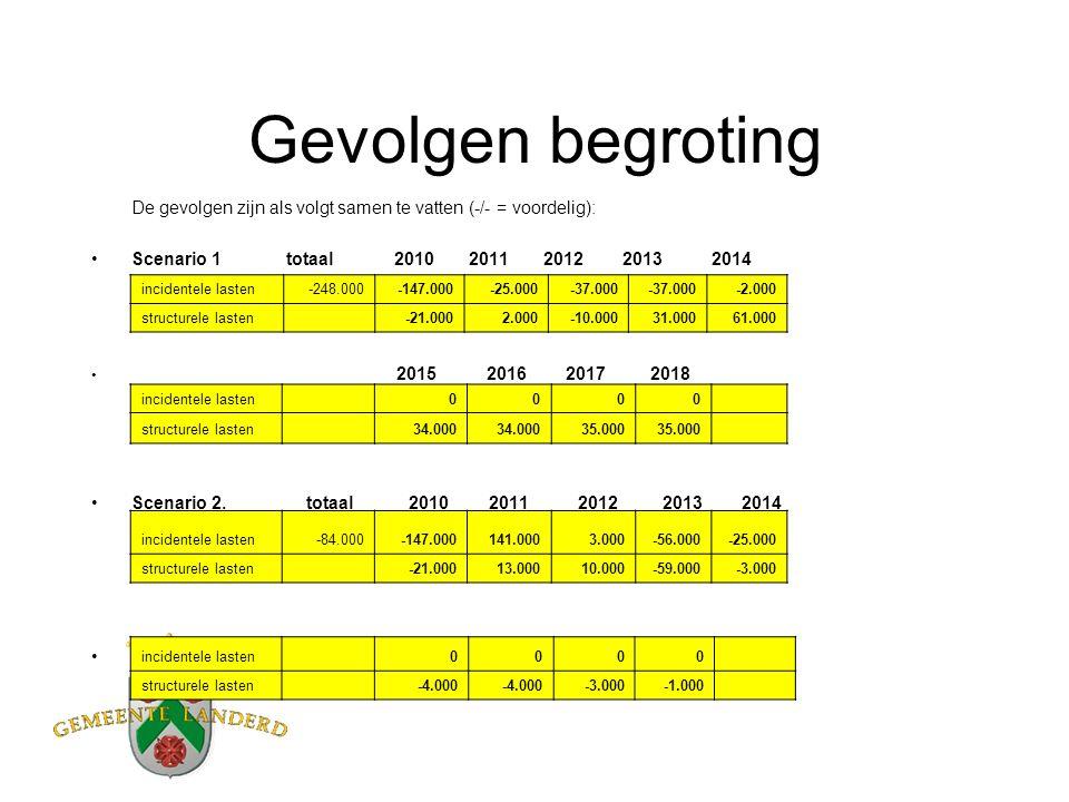 Gevolgen begroting De gevolgen zijn als volgt samen te vatten (-/- = voordelig): Scenario 1 totaal 2010 2011 2012 2013 2014 2015 2016 2017 2018 Scenario 2.