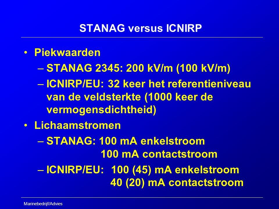 Marinebedrijf/Advies STANAG versus ICNIRP Piekwaarden –STANAG 2345: 200 kV/m (100 kV/m) –ICNIRP/EU: 32 keer het referentieniveau van de veldsterkte (1000 keer de vermogensdichtheid) Lichaamstromen –STANAG: 100 mA enkelstroom 100 mA contactstroom –ICNIRP/EU: 100 (45) mA enkelstroom 40 (20) mA contactstroom