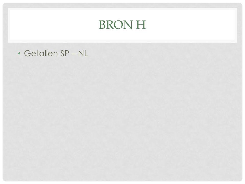 BRON H Getallen SP – NL