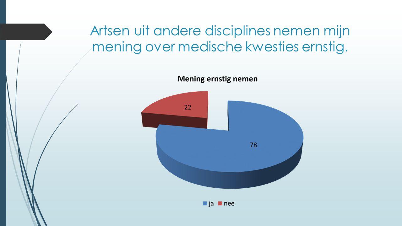 Artsen uit andere disciplines nemen mijn mening over medische kwesties ernstig.
