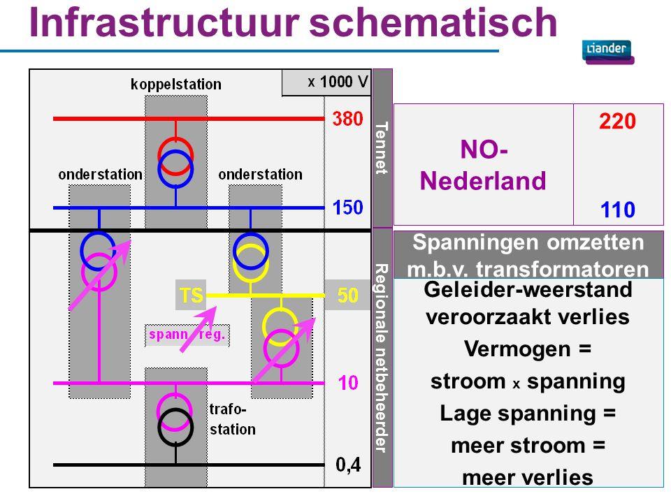 Van opwekker → afnemer MS-kabel LS-kabel HS/MS-station HS-lijn MS/LS-station huisaansluitingen transport & distributie