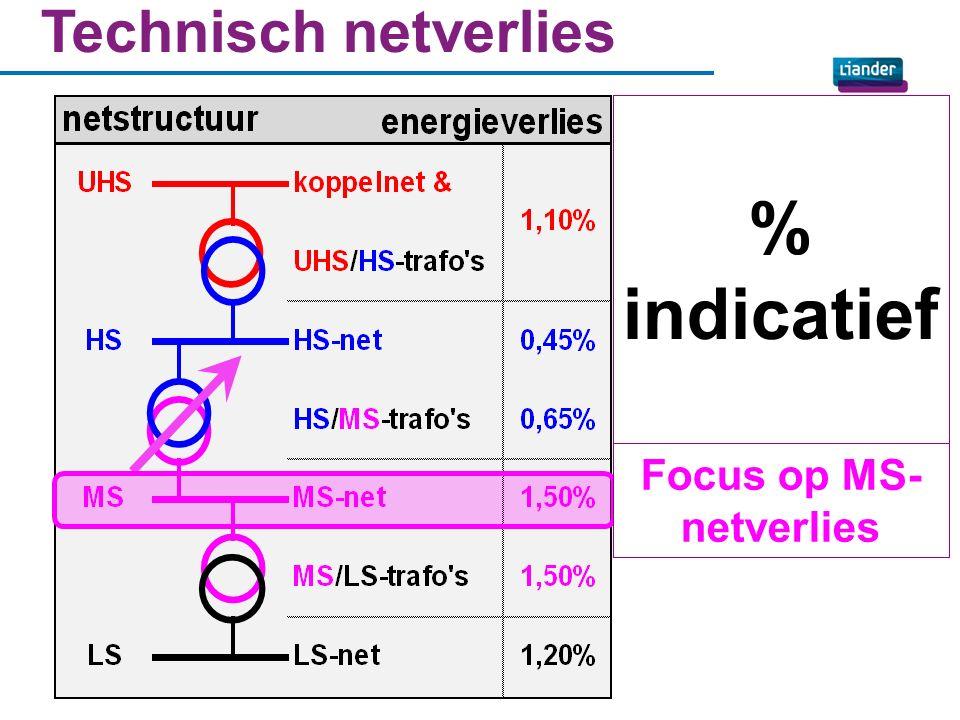 Infrastructuur schematisch 5 Spanningen omzetten m.b.v.