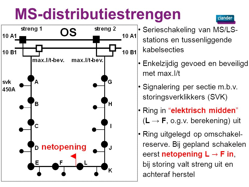 MS-distributiestrengen