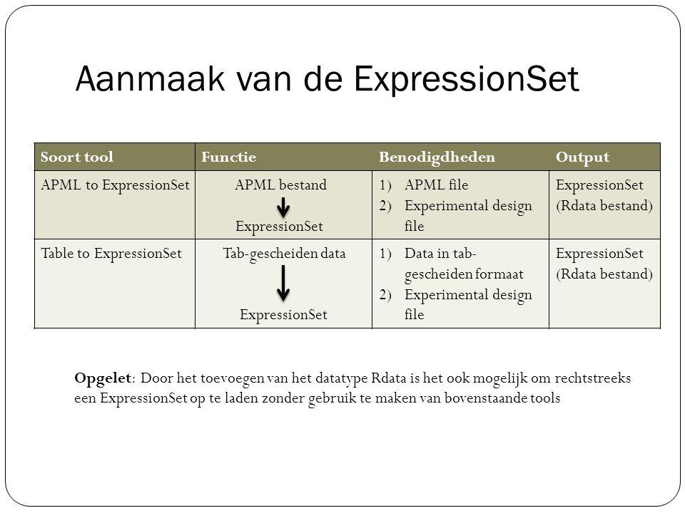 Aanmaak van de ExpressionSet Opgelet: Door het toevoegen van het datatype Rdata is het ook mogelijk om rechtstreeks een ExpressionSet op te laden zond