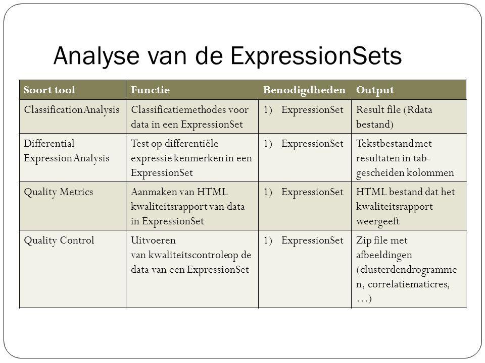 Analyse van de ExpressionSets Soort toolFunctieBenodigdhedenOutput ClassificationAnalysisClassificatiemethodes voor dataineen ExpressionSet 1)Expressi