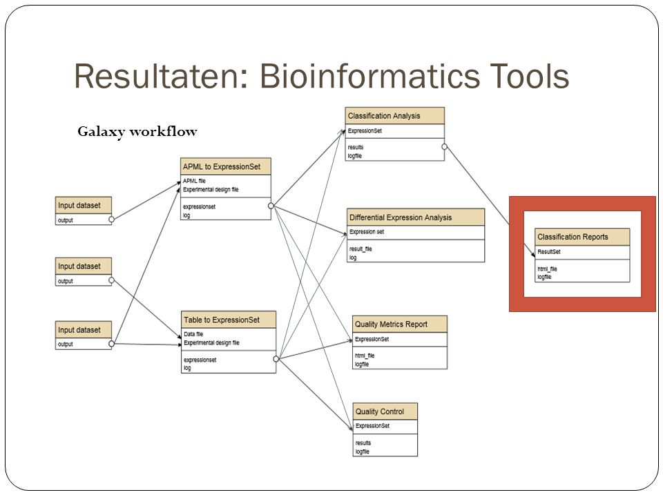 Resultaten: Bioinformatics Tools Galaxy workflow