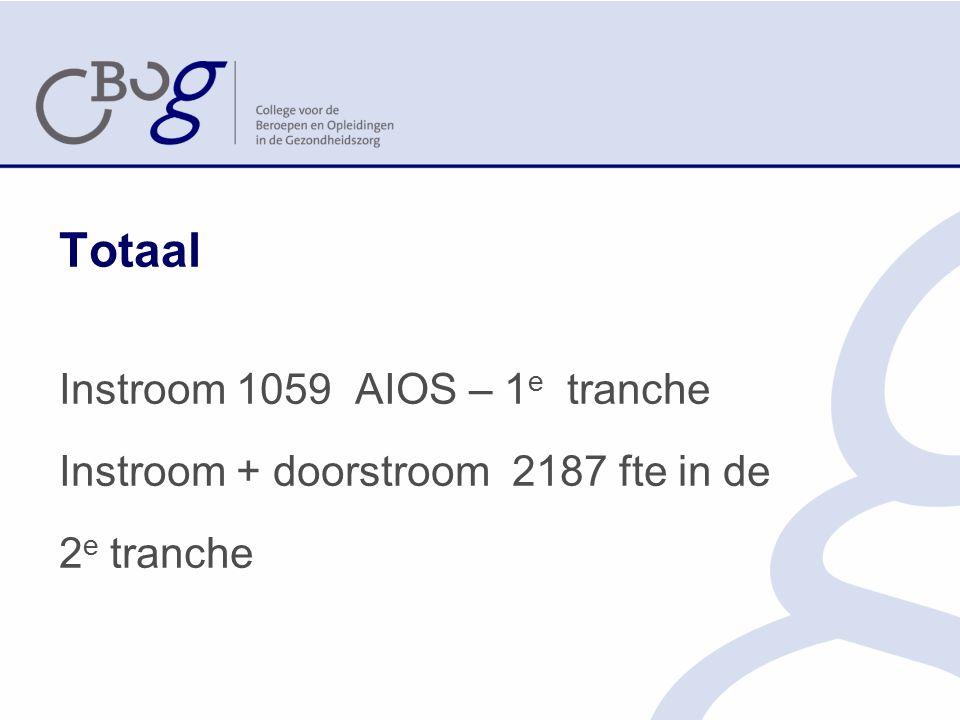 Totaal Instroom 1059 AIOS – 1 e tranche Instroom + doorstroom 2187 fte in de 2 e tranche