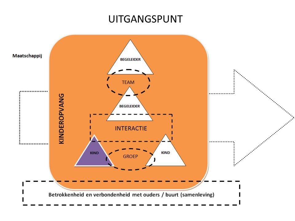 UITGANGSPUNT