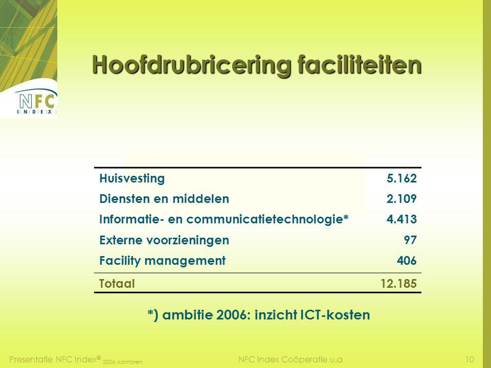 Presentatie NFC Index ® 2006, kantoren 9NFC Index Coöperatie u.a NFC-Index © 2006 De gerealiseerde facilitaire jaarkosten voor alle in NEN 2748 genoemde functies van kantoorhoudende organisatie in NL, excl.