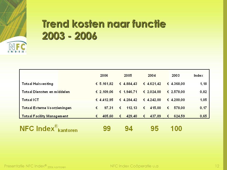 Presentatie NFC Index ® 2006, kantoren 11NFC Index Coöperatie u.a Verdeling kosten naar functies