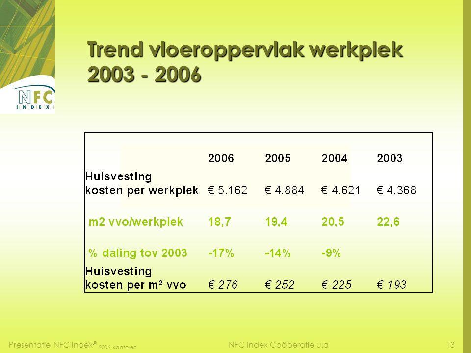 Presentatie NFC Index ® 2006, kantoren 12NFC Index Coöperatie u.a Trend kosten naar functie 2003 - 2006