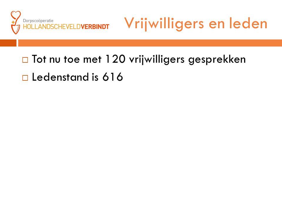 Vrijwilligers en leden  Tot nu toe met 120 vrijwilligers gesprekken  Ledenstand is 616