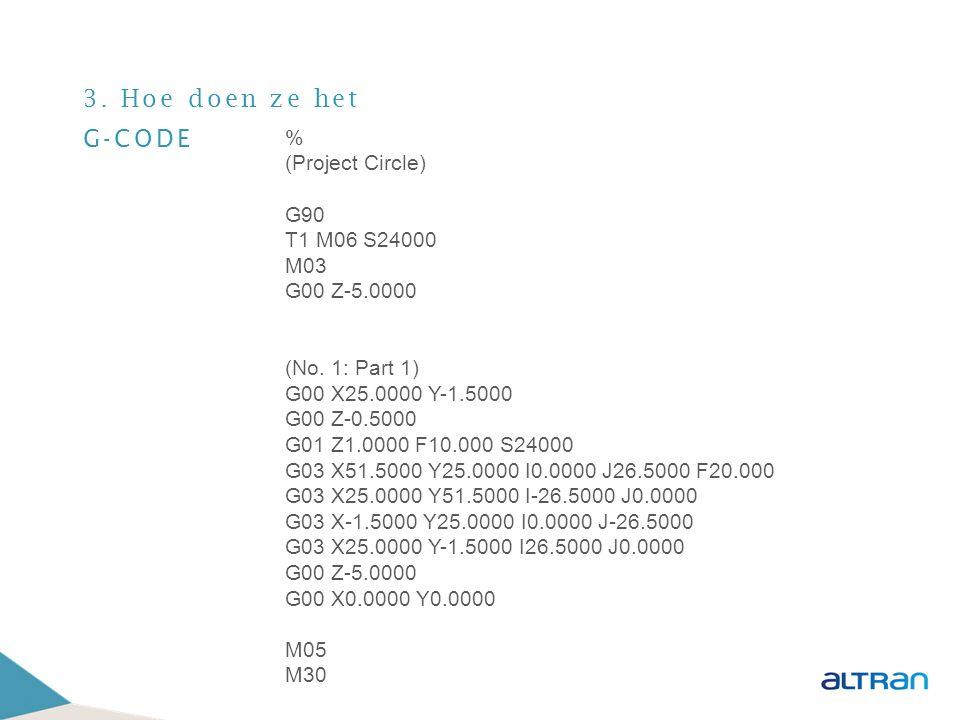 3. Hoe doen ze het G-CODE % (Project Circle) G90 T1 M06 S24000 M03 G00 Z-5.0000 (No. 1: Part 1) G00 X25.0000 Y-1.5000 G00 Z-0.5000 G01 Z1.0000 F10.000