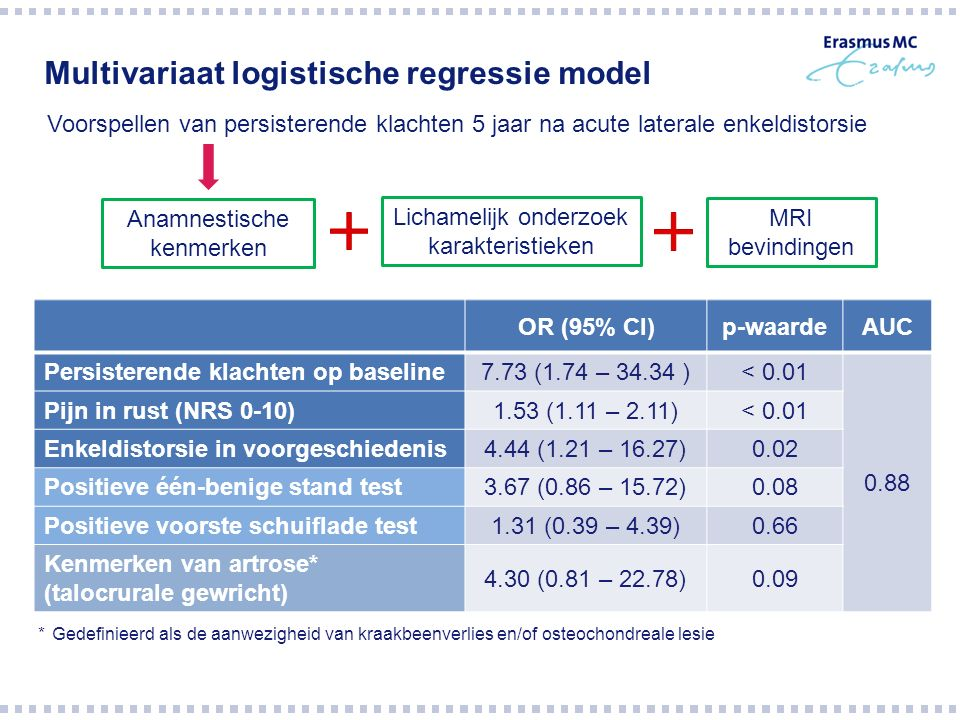 Multivariaat logistische regressie model OR (95% CI)p-waardeAUC Persisterende klachten op baseline 7.73 (1.74 – 34.34 )< 0.01 0.88 Pijn in rust (NRS 0
