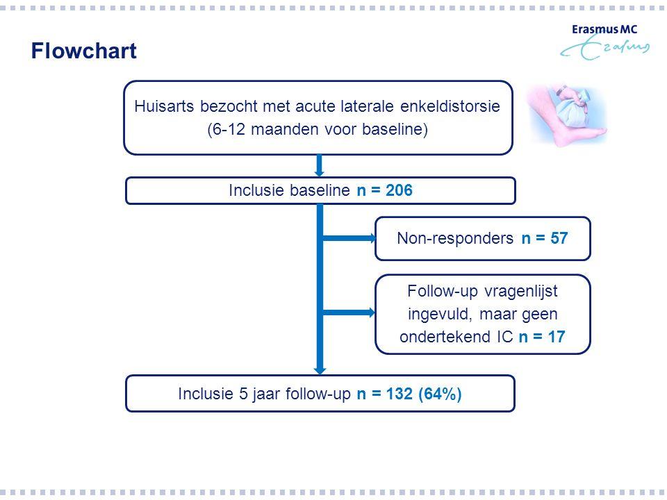 Flowchart Non-responders n = 57 Huisarts bezocht met acute laterale enkeldistorsie (6-12 maanden voor baseline) Inclusie baseline n = 206 Follow-up vragenlijst ingevuld, maar geen ondertekend IC n = 17 Inclusie 5 jaar follow-up n = 132 (64%)