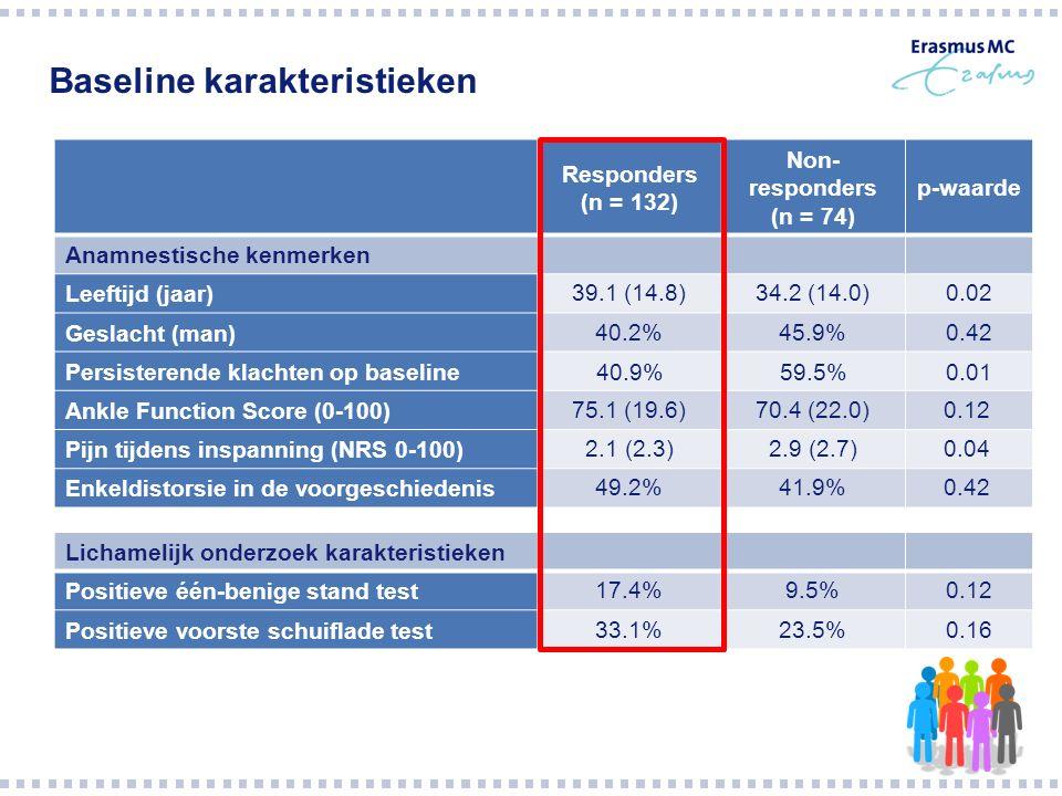 Baseline karakteristieken Responders (n = 132) Non- responders (n = 74) p-waarde Anamnestische kenmerken Leeftijd (jaar) 39.1 (14.8)34.2 (14.0)0.02 Geslacht (man) 40.2%45.9%0.42 Persisterende klachten op baseline40.9%59.5%0.01 Ankle Function Score (0-100) 75.1 (19.6)70.4 (22.0)0.12 Pijn tijdens inspanning (NRS 0-100) 2.1 (2.3)2.9 (2.7)0.04 Enkeldistorsie in de voorgeschiedenis 49.2%41.9%0.42 Lichamelijk onderzoek karakteristieken Positieve één-benige stand test 17.4%9.5%0.12 Positieve voorste schuiflade test 33.1%23.5%0.16