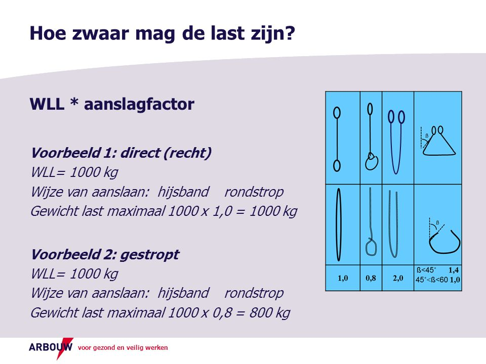 voor gezond en veilig werken WLL * aanslagfactor Voorbeeld 1: direct (recht) WLL= 1000 kg Wijze van aanslaan: hijsbandrondstrop Gewicht last maximaal