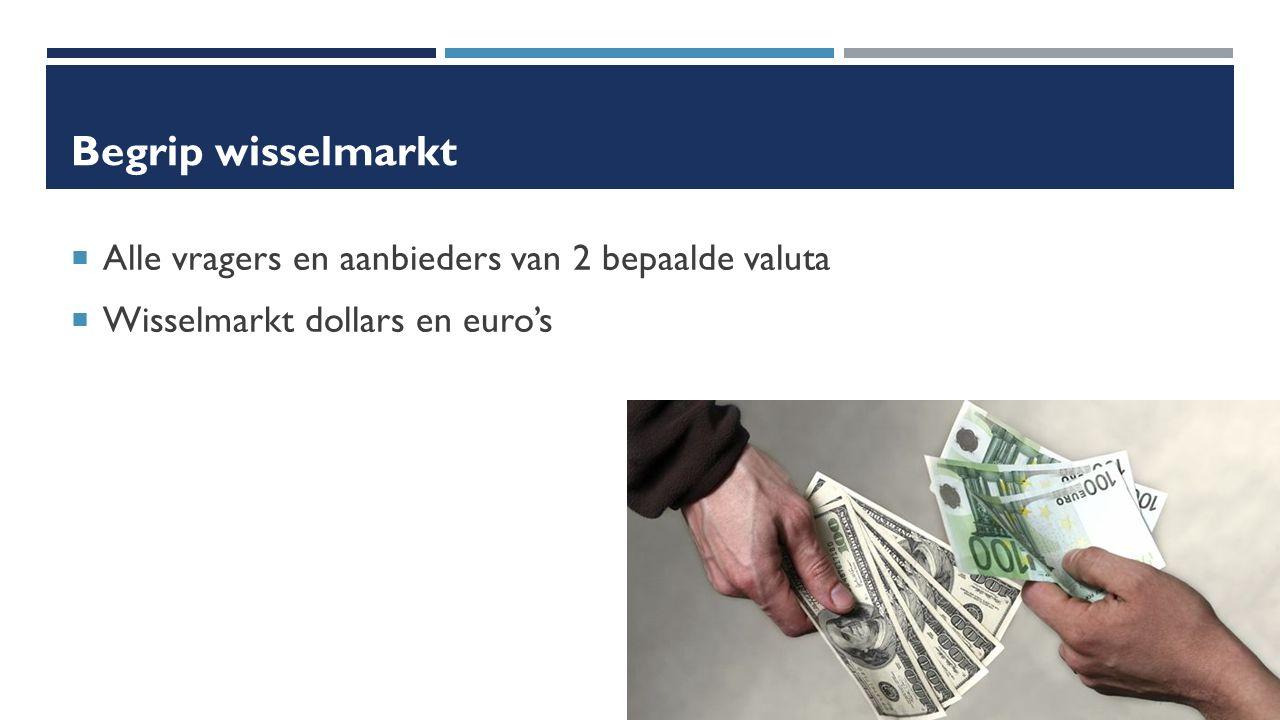Begrip wisselmarkt  Alle vragers en aanbieders van 2 bepaalde valuta  Wisselmarkt dollars en euro's