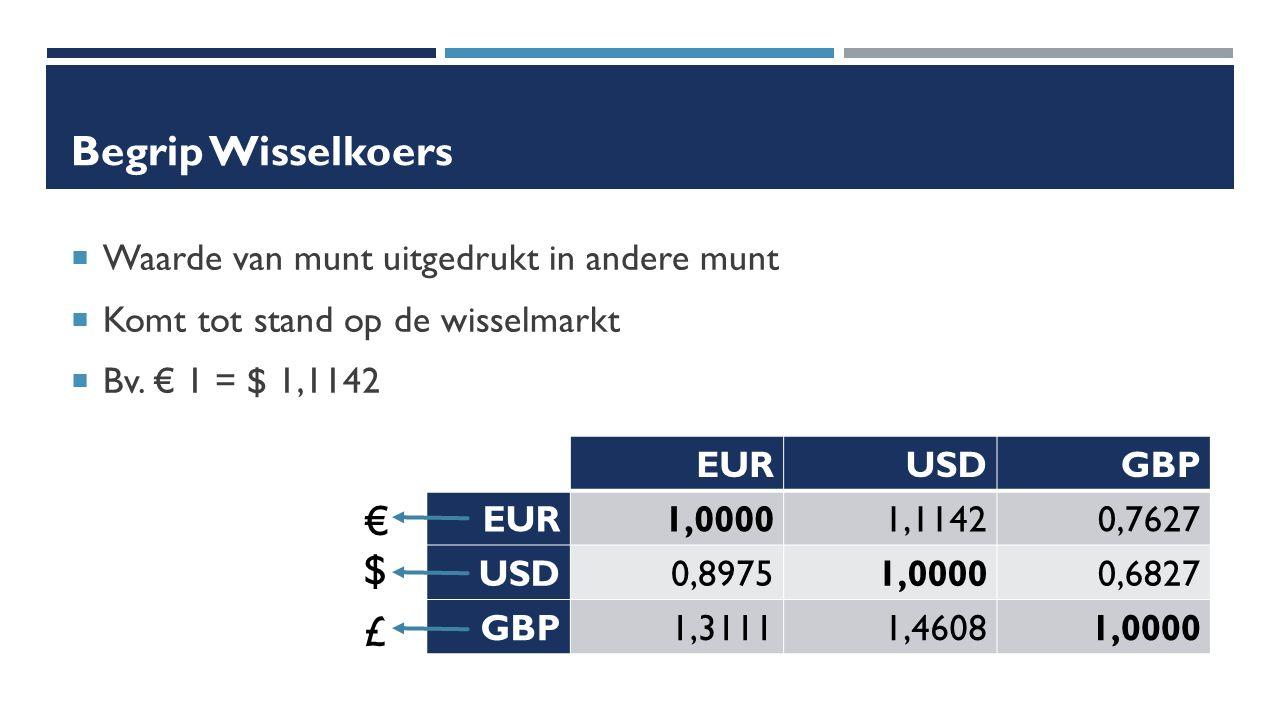 Begrip Wisselkoers  Waarde van munt uitgedrukt in andere munt  Komt tot stand op de wisselmarkt  Bv.