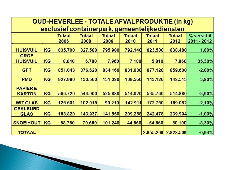 OUD-HEVERLEE - TOTALE AFVALPRODUKTIE (in kg) exclusief containerpark, gemeentelijke diensten Totaal 2006 Totaal 2008 Totaal 2009 Totaal 2010 Totaal 2011 Totaal 2012 % verschil 2011 - 2012 HUISVUILKG835.700827.580795.900792.140823.500838.4801,80% GROF HUISVUILKG8.0406.7807.9607.1805.8107.86035,30% GFTKG851.043876.620834.160831.080877.120859.600-2,00% PMDKG927.980133.560131.380139.560143.120148.5133,80% PAPIER & KARTONKG566.720544.900525.880514.020535.760514.880-3,90% WIT GLASKG126.601102.01599.219142.911172.760169.082-2,10% GEKLEURD GLASKG168.820143.937141.550209.258242.478239.994-1,00% SNOEIHOUTKG68.76070.660101.24044.66054.66050.100-8,30% TOTAAL 2.855.2082.828.509-0,94%