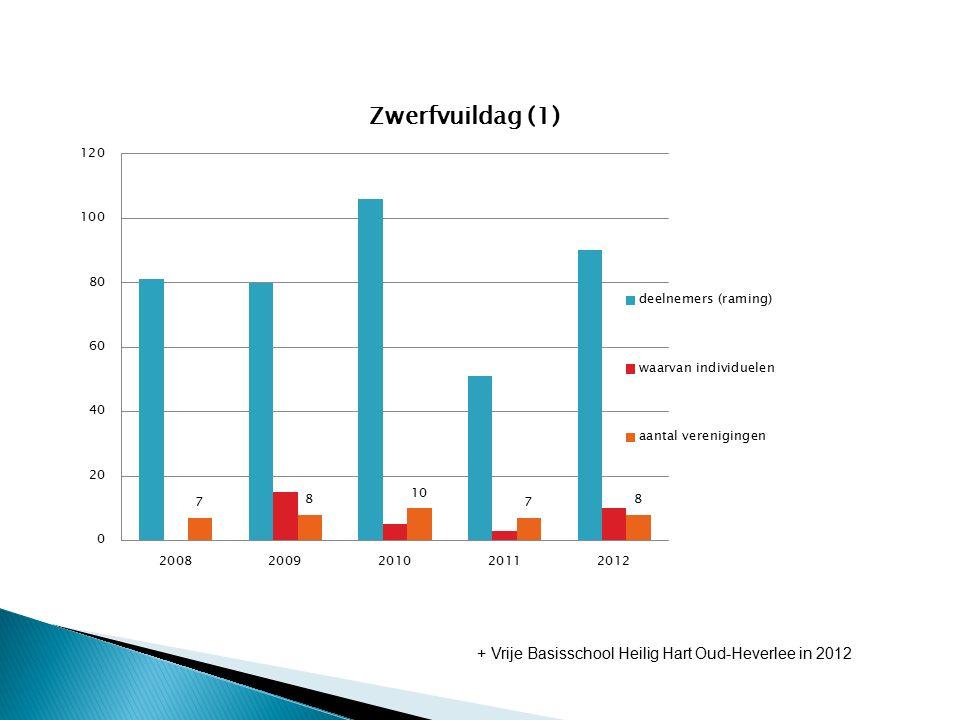 + Vrije Basisschool Heilig Hart Oud-Heverlee in 2012