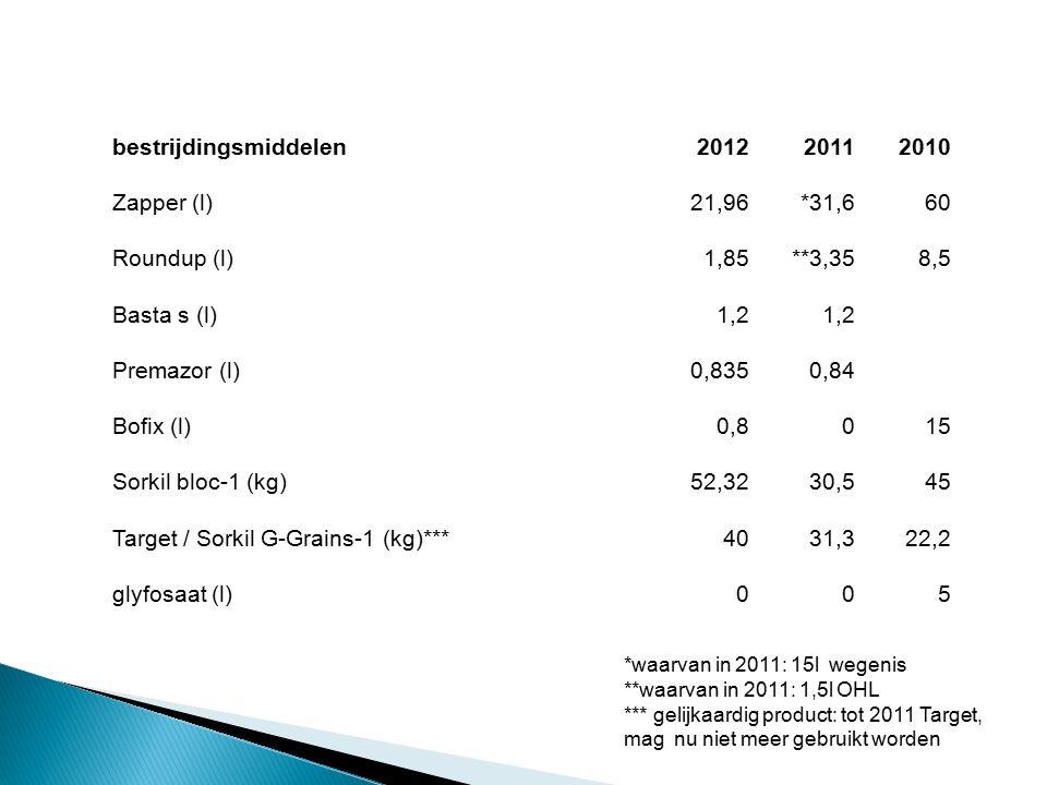 bestrijdingsmiddelen201220112010 Zapper (l)21,96*31,660 Roundup (l)1,85**3,358,5 Basta s (l)1,2 Premazor (l)0,8350,84 Bofix (l)0,8015 Sorkil bloc-1 (kg)52,3230,545 Target / Sorkil G-Grains-1 (kg)***4031,322,2 glyfosaat (l)005 *waarvan in 2011: 15l wegenis **waarvan in 2011: 1,5l OHL *** gelijkaardig product: tot 2011 Target, mag nu niet meer gebruikt worden