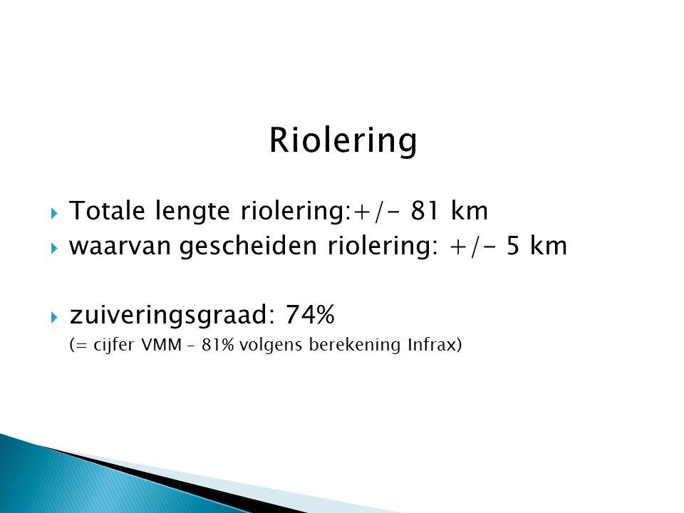  Totale lengte riolering:+/- 81 km  waarvan gescheiden riolering: +/- 5 km  zuiveringsgraad: 74% (= cijfer VMM – 81% volgens berekening Infrax)