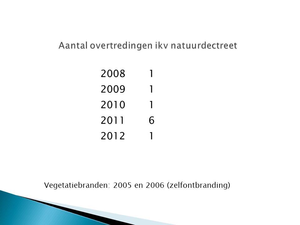 Aantal overtredingen ikv natuurdectreet Vegetatiebranden: 2005 en 2006 (zelfontbranding) 20081 20091 20101 20116 20121