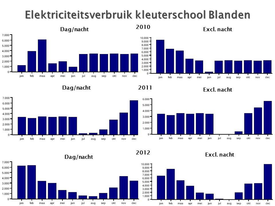 Elektriciteitsverbruik kleuterschool Blanden 2010 2011 2012 Dag/nacht Excl. nacht