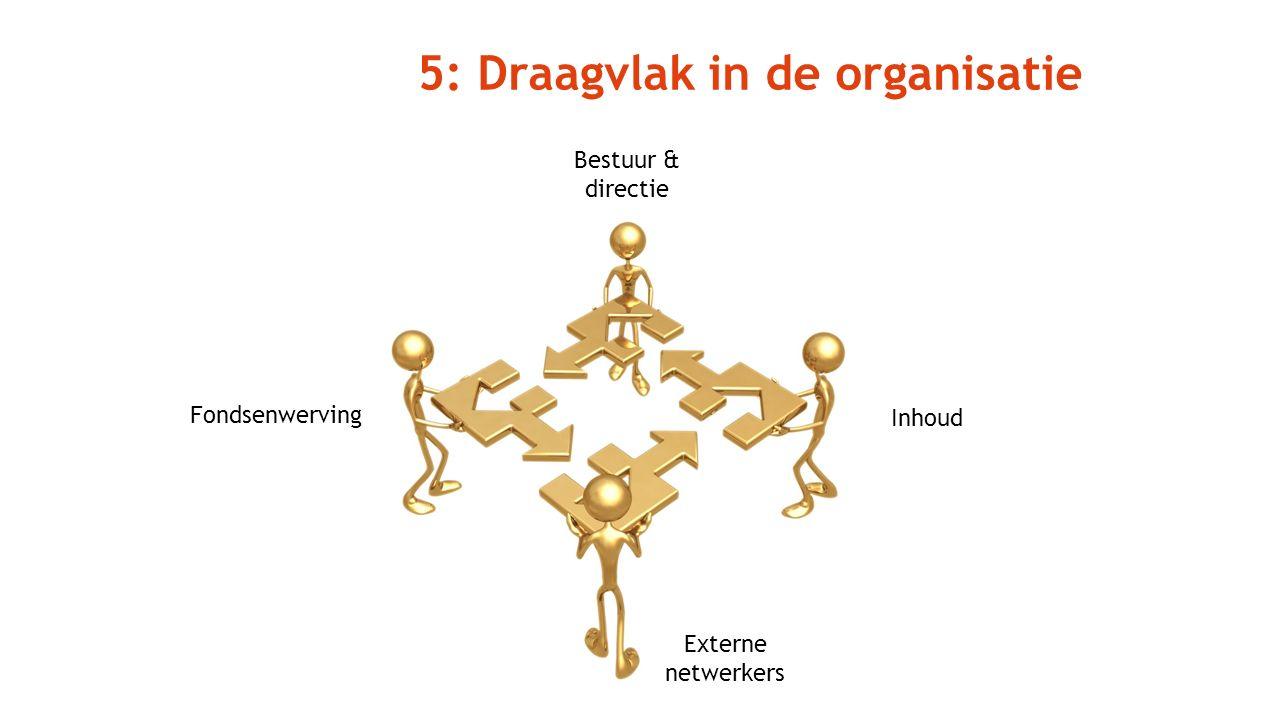 Externe netwerkers Inhoud Fondsenwerving Bestuur & directie 5: Draagvlak in de organisatie