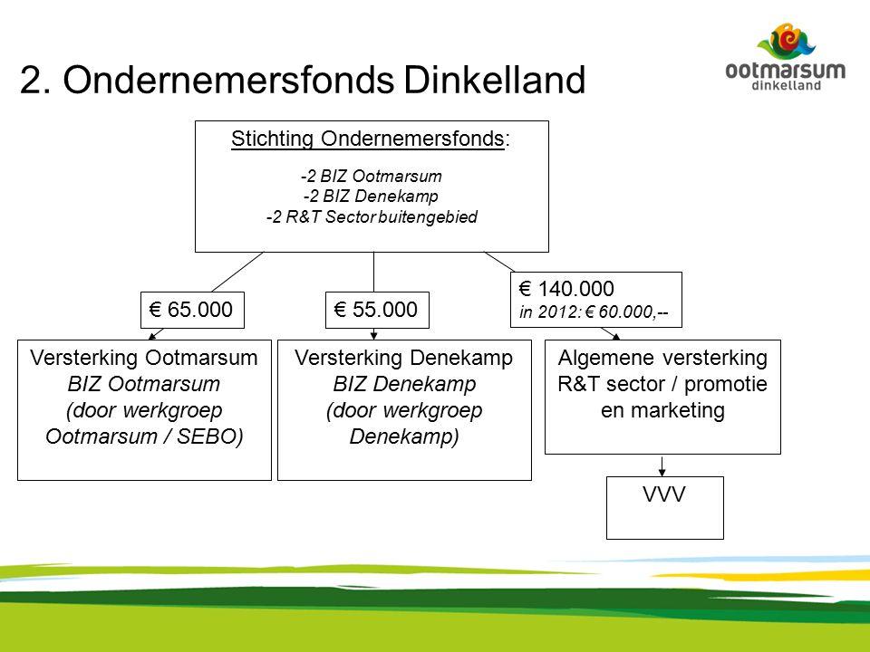 2. Ondernemersfonds Dinkelland Stichting Ondernemersfonds: -2 BIZ Ootmarsum -2 BIZ Denekamp -2 R&T Sector buitengebied Versterking Denekamp BIZ Deneka