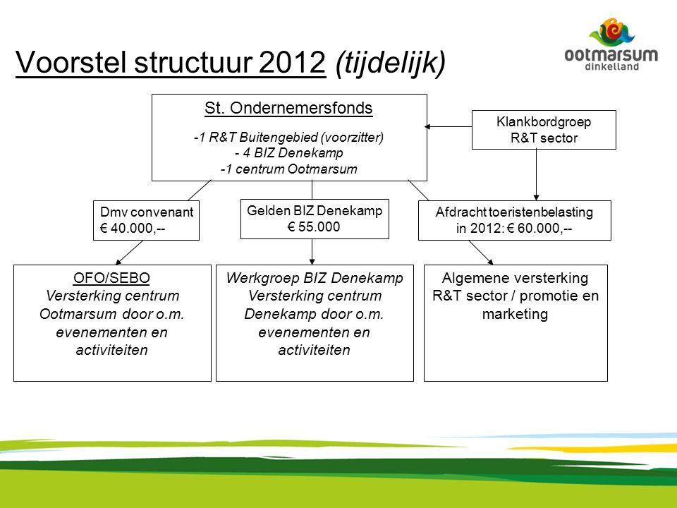 Voorstel structuur 2012 (tijdelijk) St.