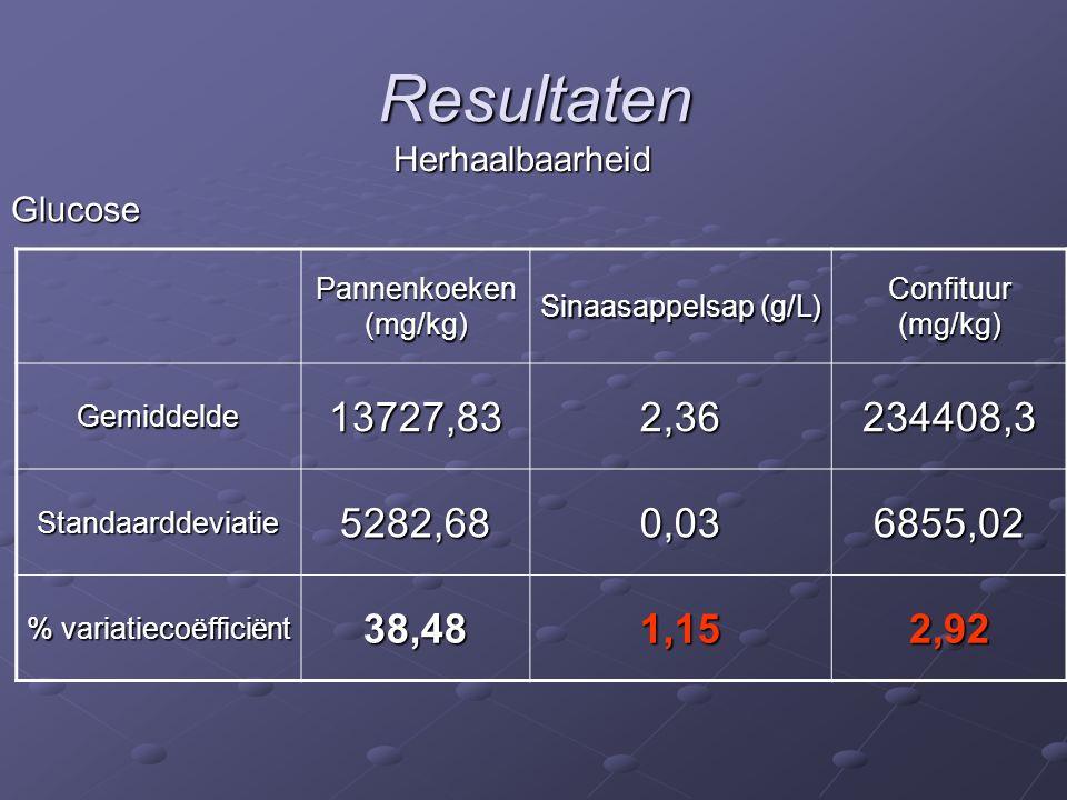 Resultaten Glucose Herhaalbaarheid Pannenkoeken (mg/kg) Sinaasappelsap (g/L) Confituur (mg/kg) Gemiddelde13727,832,36234408,3 Standaarddeviatie5282,680,036855,02 % variatiecoëfficiënt 38,481,152,92