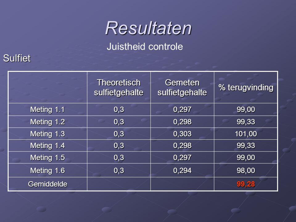 Resultaten Sulfiet Juistheid controle Theoretisch sulfietgehalte Gemeten sulfietgehalte % terugvinding Meting 1.1 0,30,29799,00 Meting 1.2 0,30,29899,33 Meting 1.3 0,30,303101,00 Meting 1.4 0,30,29899,33 Meting 1.5 0,30,29799,00 Meting 1.6 0,30,29498,00 Gemiddelde99,28