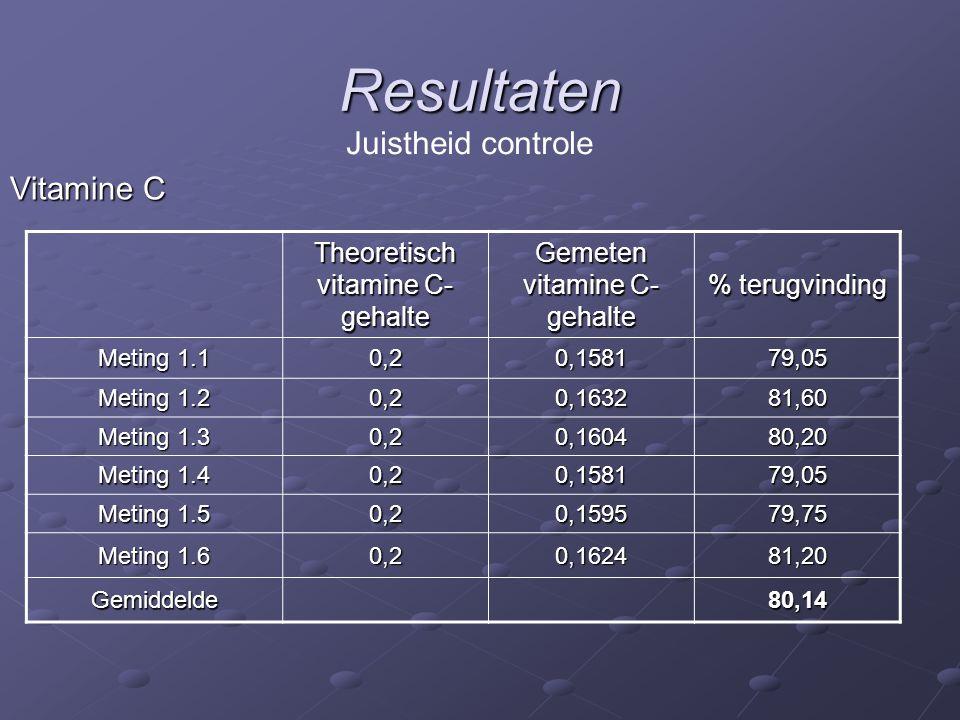 Resultaten Vitamine C Juistheid controle Theoretisch vitamine C- gehalte Gemeten vitamine C- gehalte % terugvinding Meting 1.1 0,20,158179,05 Meting 1.2 0,20,163281,60 Meting 1.3 0,20,160480,20 Meting 1.4 0,20,158179,05 Meting 1.5 0,20,159579,75 Meting 1.6 0,20,162481,20 Gemiddelde80,14