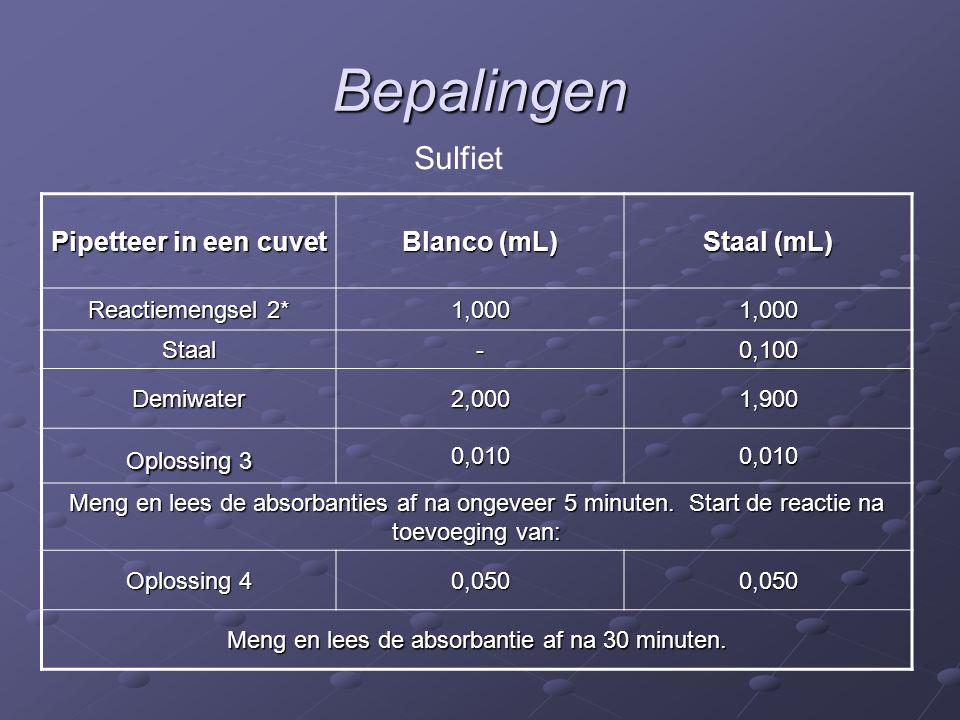 Bepalingen Pipetteer in een cuvet Blanco (mL) Staal (mL) Reactiemengsel 2* 1,0001,000 Staal-0,100 Demiwater2,0001,900 Oplossing 3 0,0100,010 Meng en lees de absorbanties af na ongeveer 5 minuten.