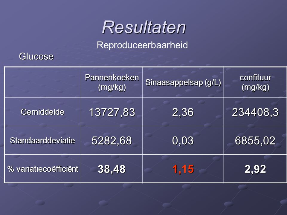 Resultaten Sulfiet Vitamine C Rotsjes (mg/kg) Sinaasappelsap (g/L) Koekjes (mg/kg) Gemiddelde41,83330,013361,5 Standaarddeviatie7,170,00174,416 % variatiecoëfficiënt 17,1313,197,18 Herhaalbaarheid Pannenkoeken (mg/kg) Sinaasappelsap (g/L) Poeder (mg/kg) Gemiddelde2416,80,0929801,3 Standaarddeviatie338,770,011400,7 % variatiecoëfficiënt 14,026,114,70