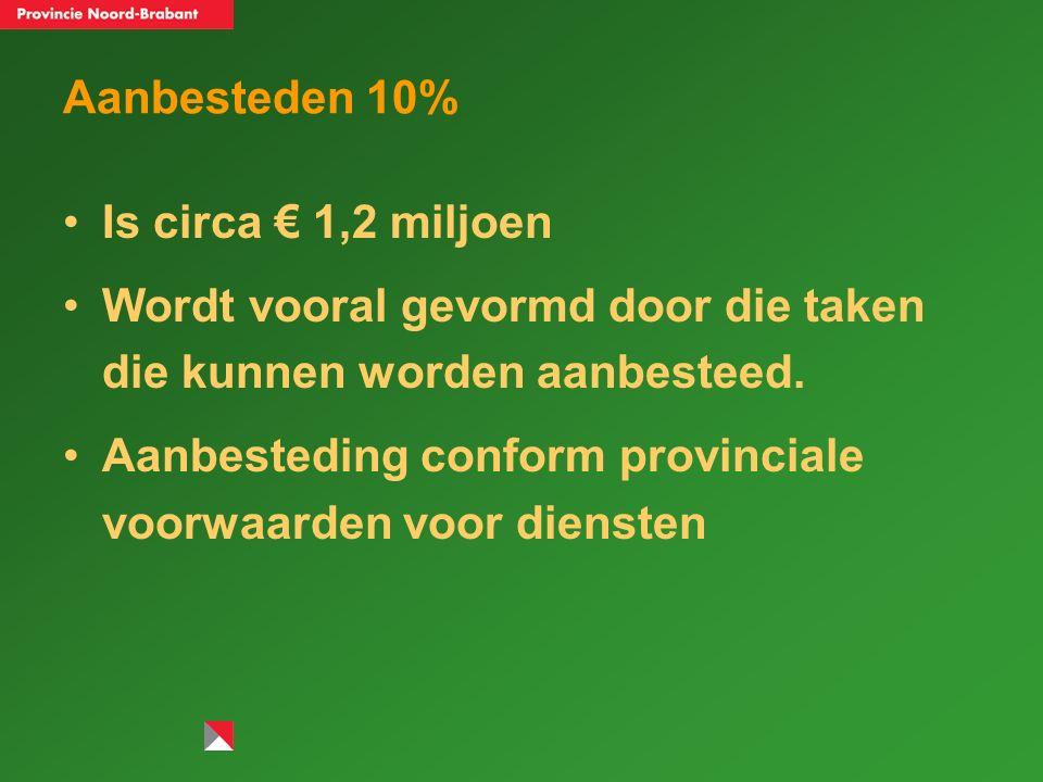 Aanbesteden 10% Is circa € 1,2 miljoen Wordt vooral gevormd door die taken die kunnen worden aanbesteed.
