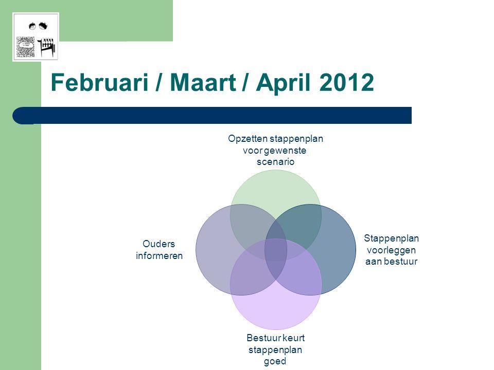 Opzetten stappenplan voor gewenste scenario Stappenplan voorleggen aan bestuur Bestuur keurt stappenplan goed Ouders informeren Februari / Maart / April 2012