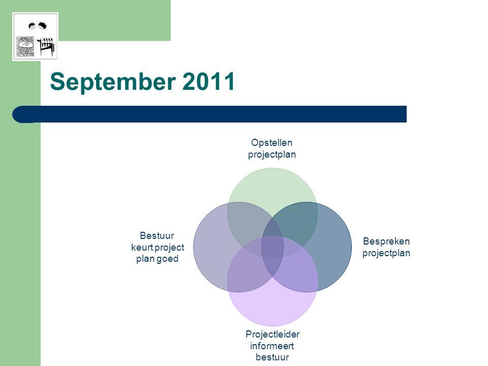 Opstellen projectplan Bespreken projectplan Projectleider informeert bestuur Bestuur keurt project plan goed September 2011